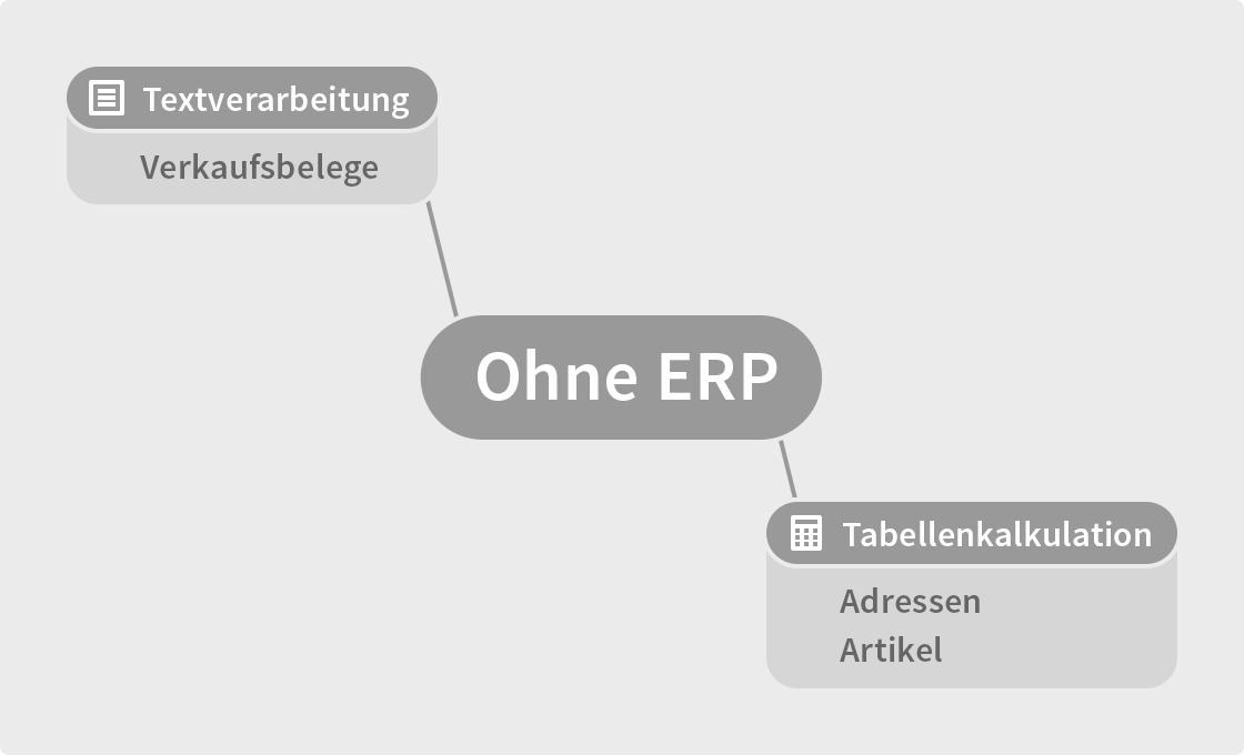 Typische Office-Lösung: Textverarbeitung & Tabellenkalkulation