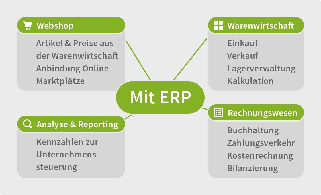 ERP-System mit den wichtigsten Funktionen